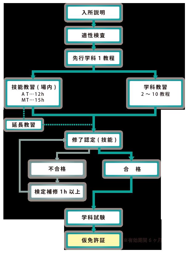 第1段階の流れ